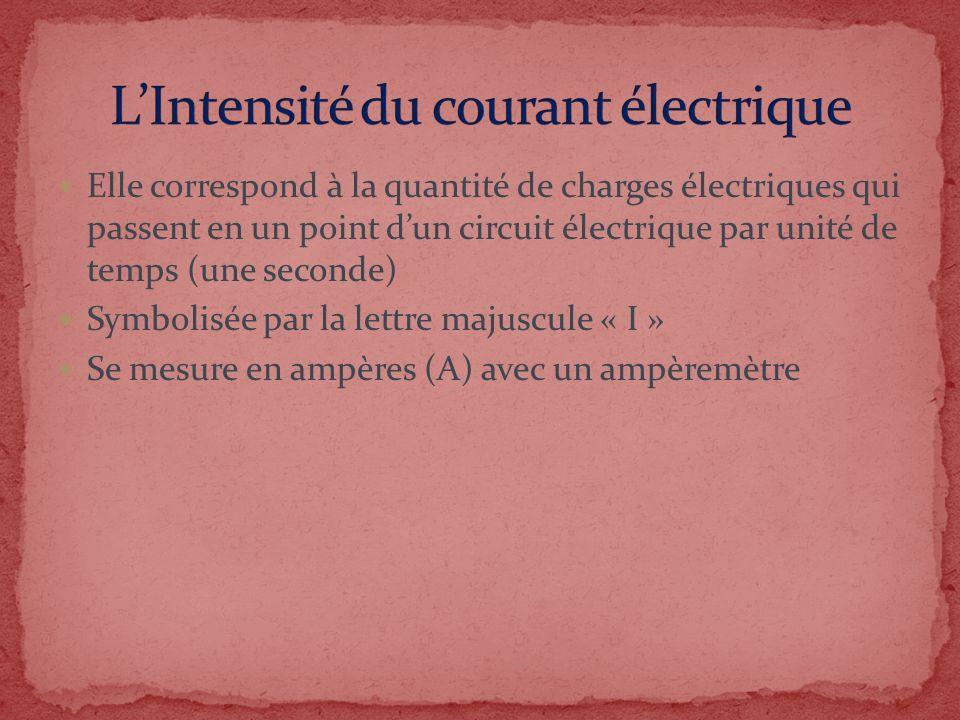 Elle correspond à la quantité de charges électriques qui passent en un point dun circuit électrique par unité de temps (une seconde) Symbolisée par la