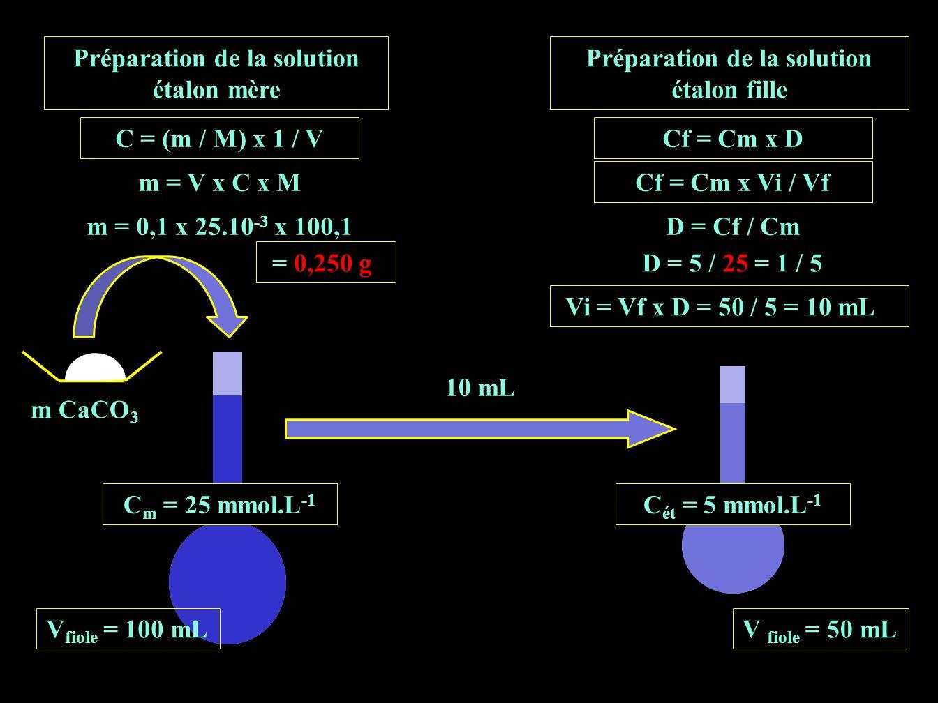 C = (m / M) x 1 / V m = V x C x M m = 0,1 x 25.10 -3 x 100,1 = 0,250 g m CaCO 3 Préparation de la solution étalon mère Préparation de la solution étalon fille Cf = Cm x D Cf = Cm x Vi / Vf D = Cf / Cm D = 5 / 25 = 1 / 5 Vi = Vf x D = 50 / 5 = 10 mL 10 mL C ét = 5 mmol.L -1 V fiole = 50 mLV fiole = 100 mL C m = 25 mmol.L -1