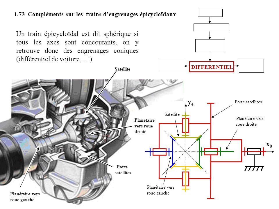 Un train épicycloïdal est dit sphérique si tous les axes sont concourants, on y retrouve donc des engrenages coniques (différentiel de voiture, …) 1.73 Compléments sur les trains dengrenages épicycloïdaux EMBRAYAGE DIFFERENTIEL ROUE GAUCHE BOITE DE VITESSES ROUE DROITE Porte satellites x0x0 MOTEUR Planétaire vers roue gauche Satellite y4y4 Planétaire vers roue droite Planétaire vers roue gauche Porte satellites Satellite Planétaire vers roue droite DIFFERENTIEL