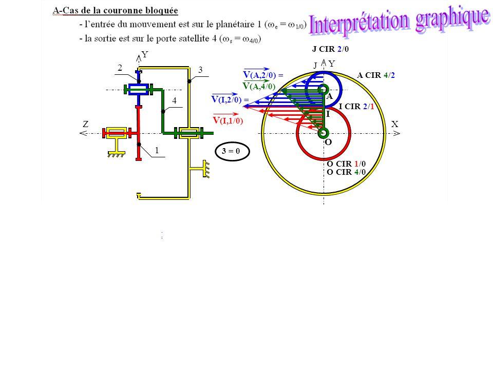 O A X Y I J Y Z 1 2 4 3 V (I,2/0) = V (A,2/0) = V (I,1/0) V (A,4/0) J CIR 2/0 I CIR 2/1 O CIR 1/0 A CIR 4/2 O CIR 4/0 3 = 0 I CIR 2/1 O CIR 1/0 J CIR 2/0 A CIR 4/2 O CIR 4/0 avec