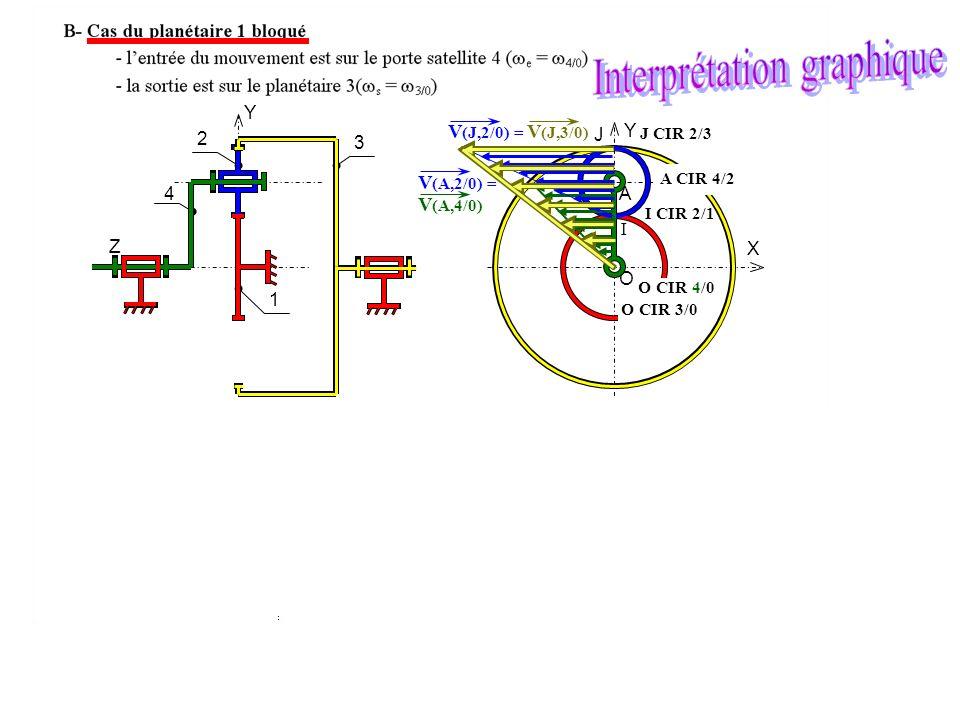 O A X Y I J Y Z 1 2 4 3 O CIR 4/0 A CIR 4/2 I CIR 2/1 OrCar le planétaire 1 est bloqué O CIR 3/0 J CIR 2/3 J CIR 3/2 I CIR 2/1 O CIR 4/0 O CIR 3/0 V (A,2/0) = V (A,4/0) V (J,2/0) = V (J,3/0)