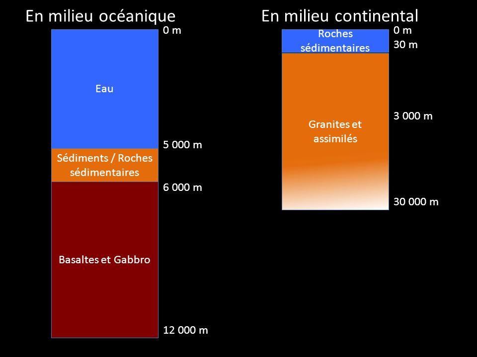 Eau Sédiments / Roches sédimentaires Basaltes et Gabbro En milieu océanique 0 m 5 000 m 6 000 m 12 000 m Roches sédimentaires Granites et assimilés 0 m 30 m 3 000 m 30 000 m En milieu continental