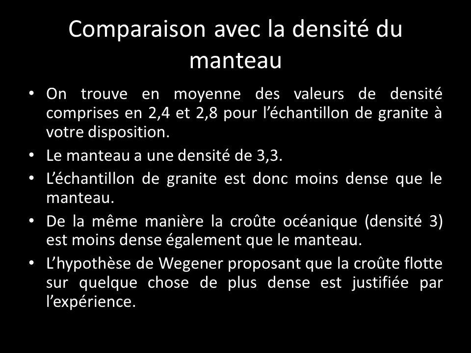 Comparaison avec la densité du manteau On trouve en moyenne des valeurs de densité comprises en 2,4 et 2,8 pour léchantillon de granite à votre disposition.