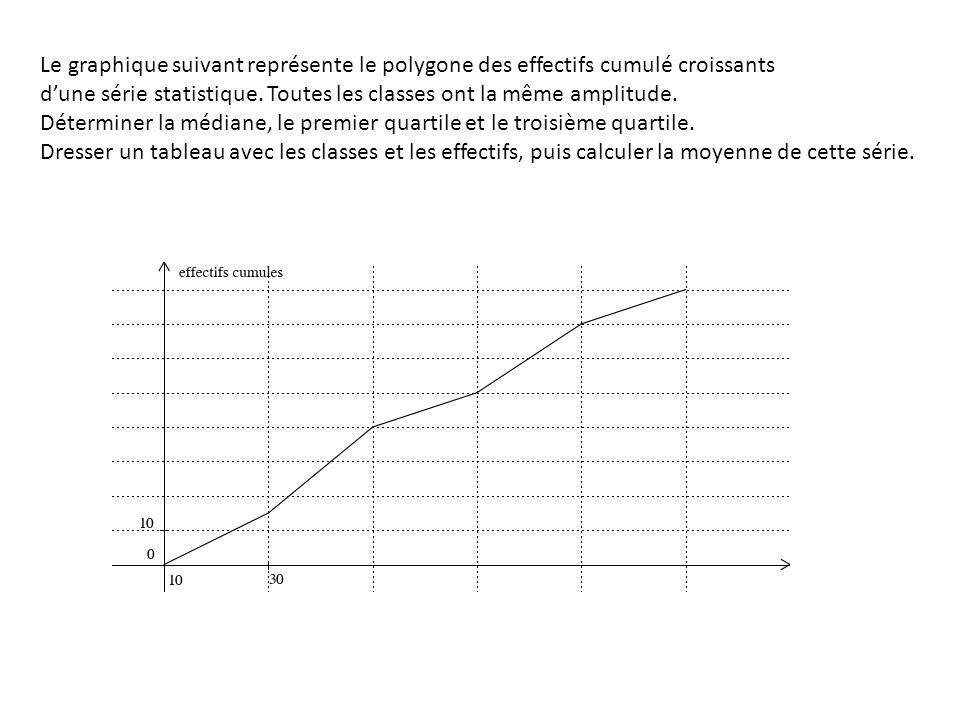 Le graphique suivant représente le polygone des effectifs cumulé croissants dune série statistique.