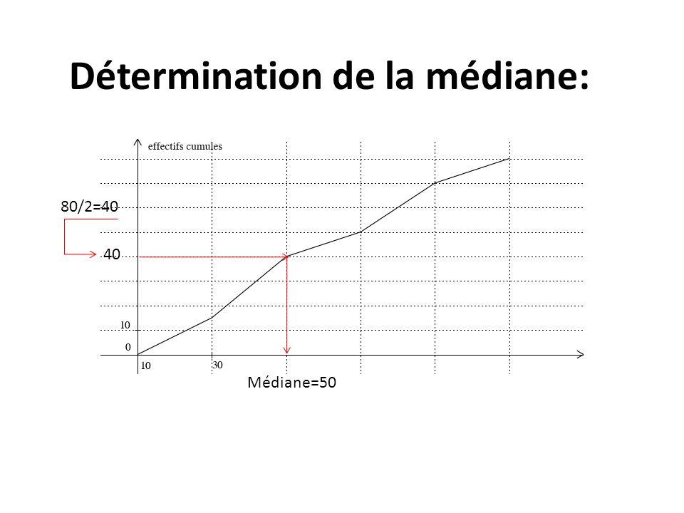 40 Médiane=50 Détermination de la médiane: 80/2=40