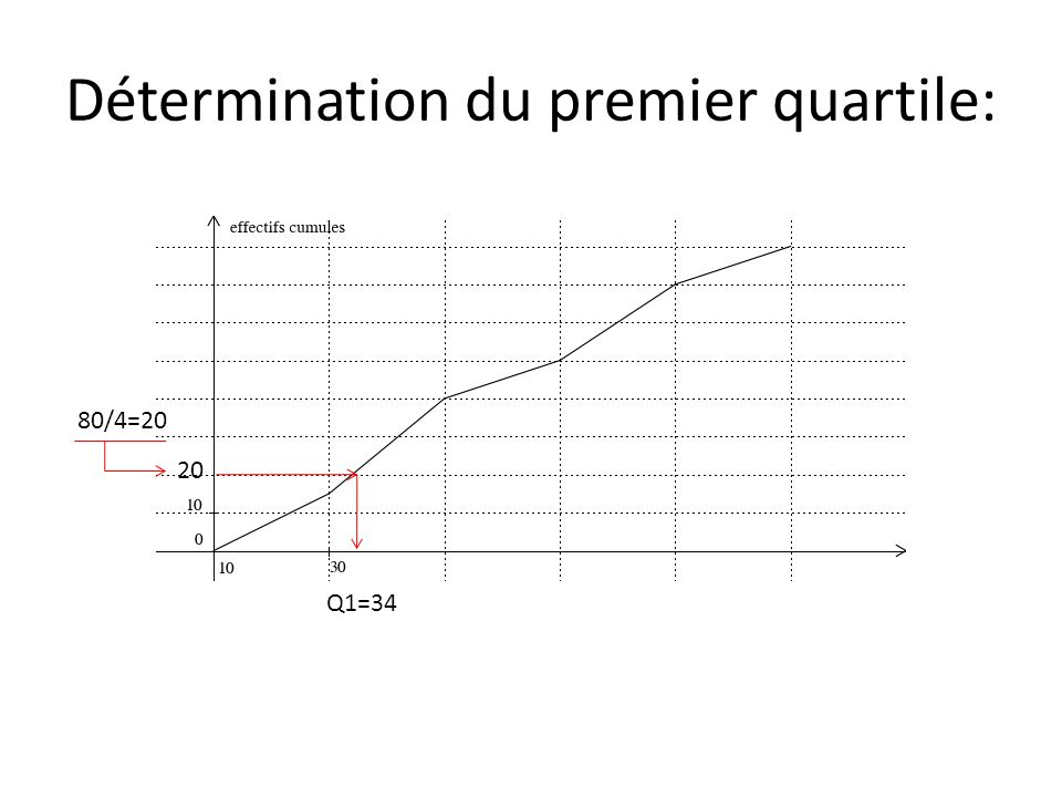 20 Q1=34 Détermination du premier quartile: 80/4=20