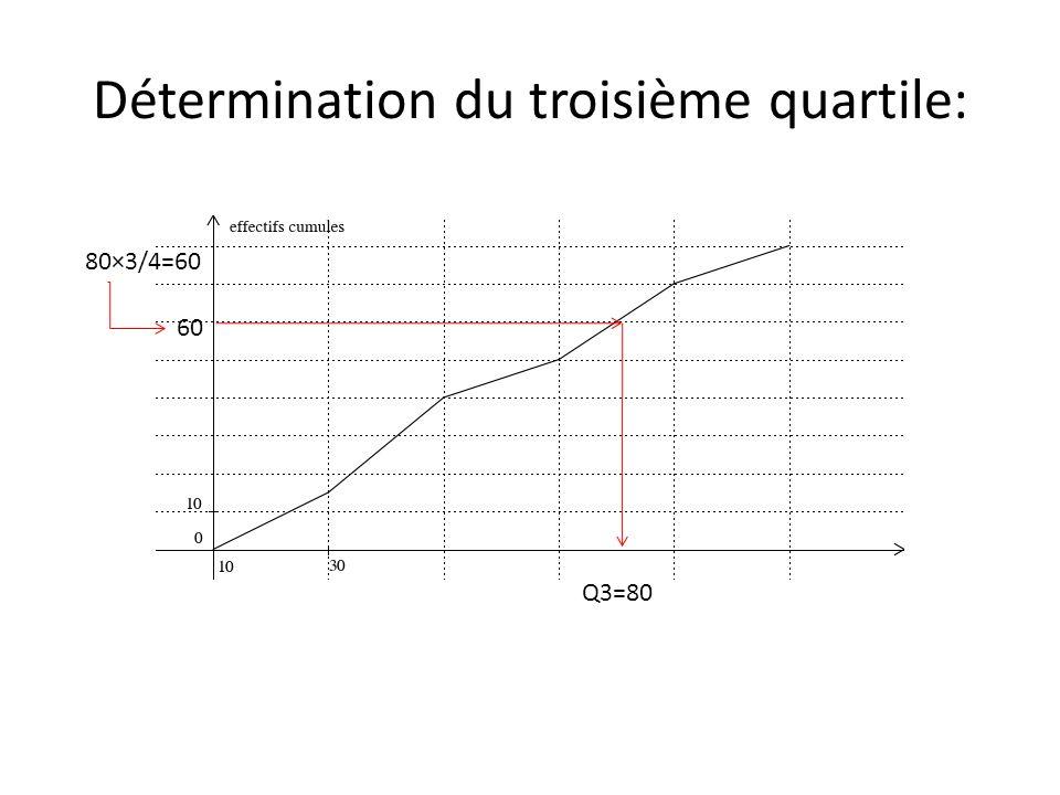 60 Q3=80 Détermination du troisième quartile: 80×3/4=60
