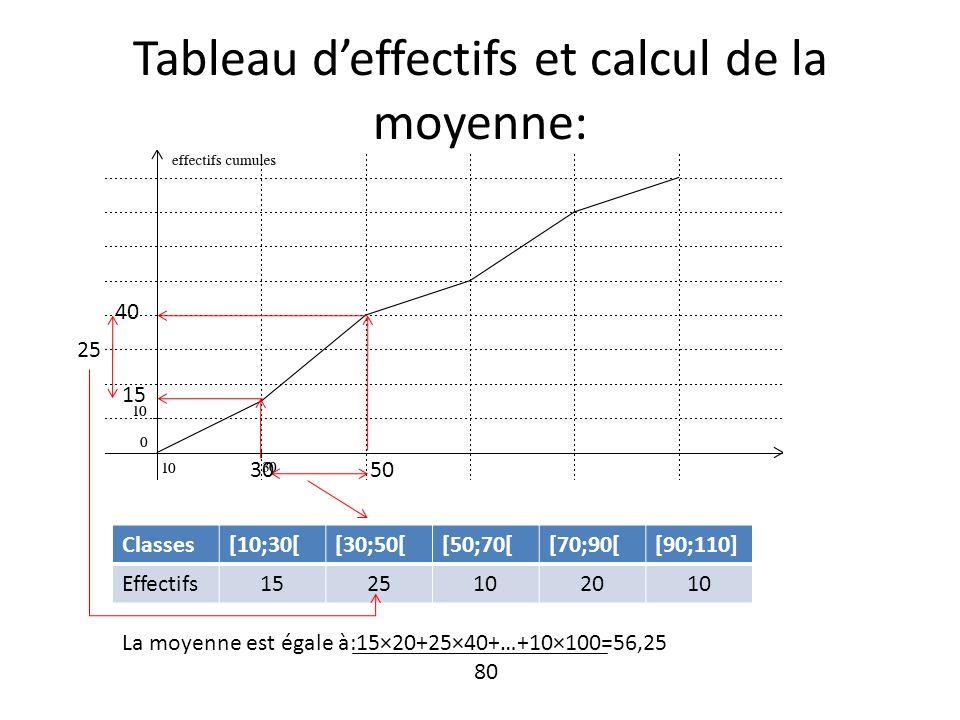 Classes[10;30[[30;50[[50;70[[70;90[[90;110] Effectifs1525102010 15 40 25 50 La moyenne est égale à:15×20+25×40+…+10×100=56,25 80 Tableau deffectifs et calcul de la moyenne: 30