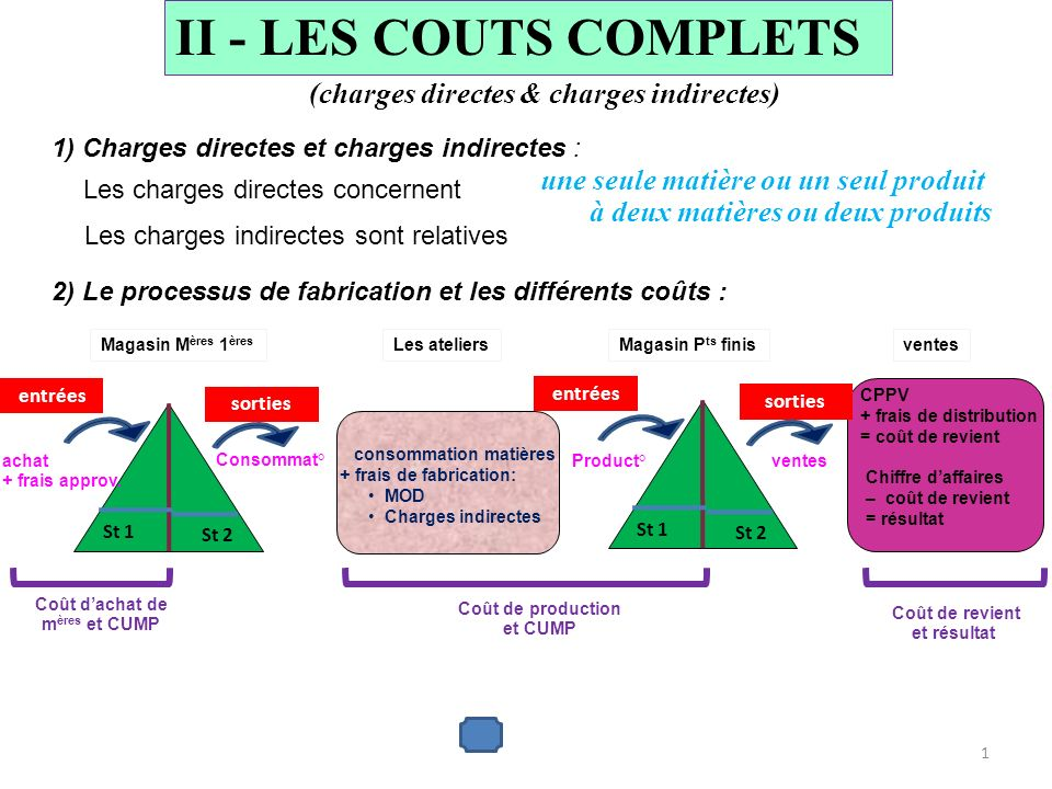 2) Le processus de fabrication et les différents coûts : II - LES COUTS COMPLETS (charges directes & charges indirectes) une seule matière ou un seul