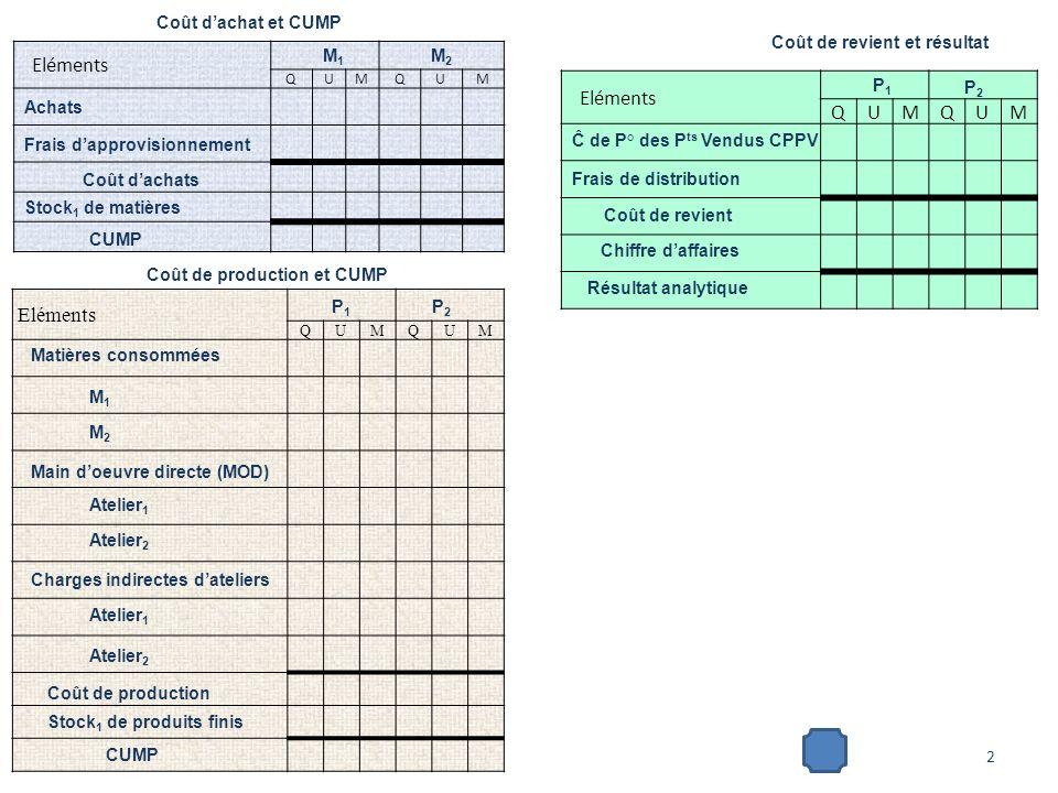 A partir du tableau de répartition Eléments QUMQUM Coût dachat et CUMP M1M1 Achats M2M2 Frais dapprovisionnement Coût dachats Stock 1 de matières CUMP Q tités achetées + + + : 3