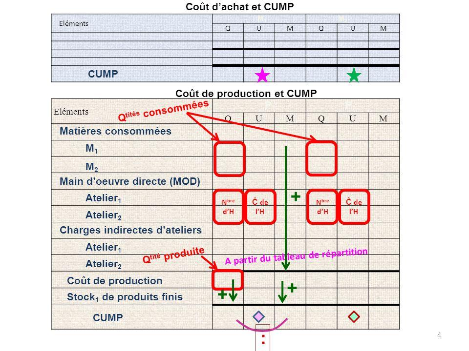 Eléments QUMQUM Matières consommées P1P1 P2P2 M1M1 M2M2 Q tités consommées Eléments QUMQUM Coût de production et CUMP Coût dachat et CUMP Main doeuvre