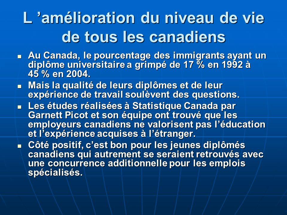 L amélioration du niveau de vie de tous les canadiens Au Canada, le pourcentage des immigrants ayant un diplôme universitaire a grimpé de 17 % en 1992 à 45 % en 2004.