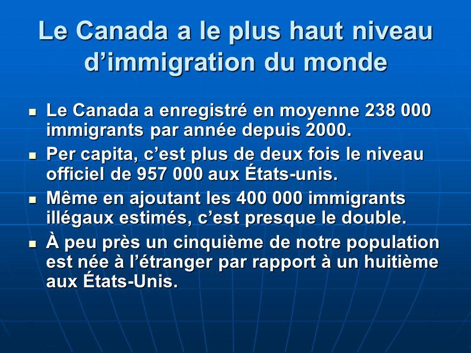Le Canada a le plus haut niveau dimmigration du monde Le Canada a enregistré en moyenne 238 000 immigrants par année depuis 2000.