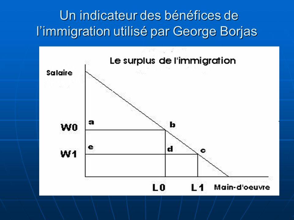 Un indicateur des bénéfices de limmigration utilisé par George Borjas Un indicateur des bénéfices de limmigration utilisé par George Borjas