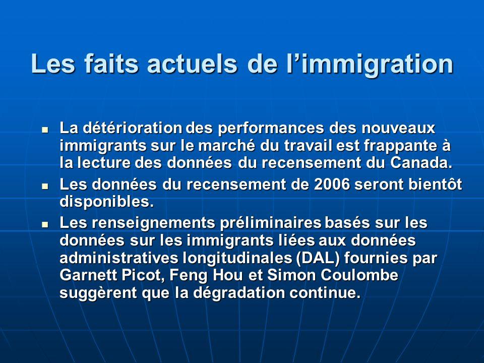 Les faits actuels de limmigration La détérioration des performances des nouveaux immigrants sur le marché du travail est frappante à la lecture des données du recensement du Canada.