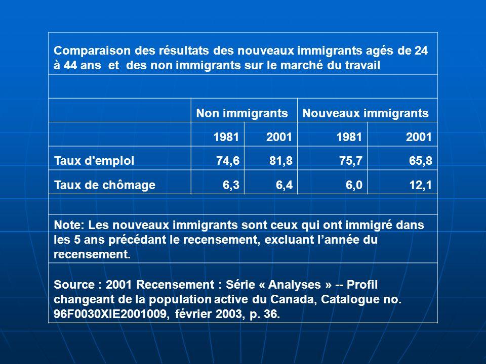 Comparaison des résultats des nouveaux immigrants agés de 24 à 44 ans et des non immigrants sur le marché du travail Non immigrantsNouveaux immigrants 1981200119812001 Taux d emploi74,681,875,765,8 Taux de chômage6,36,46,012,1 Note: Les nouveaux immigrants sont ceux qui ont immigré dans les 5 ans précédant le recensement, excluant lannée du recensement.