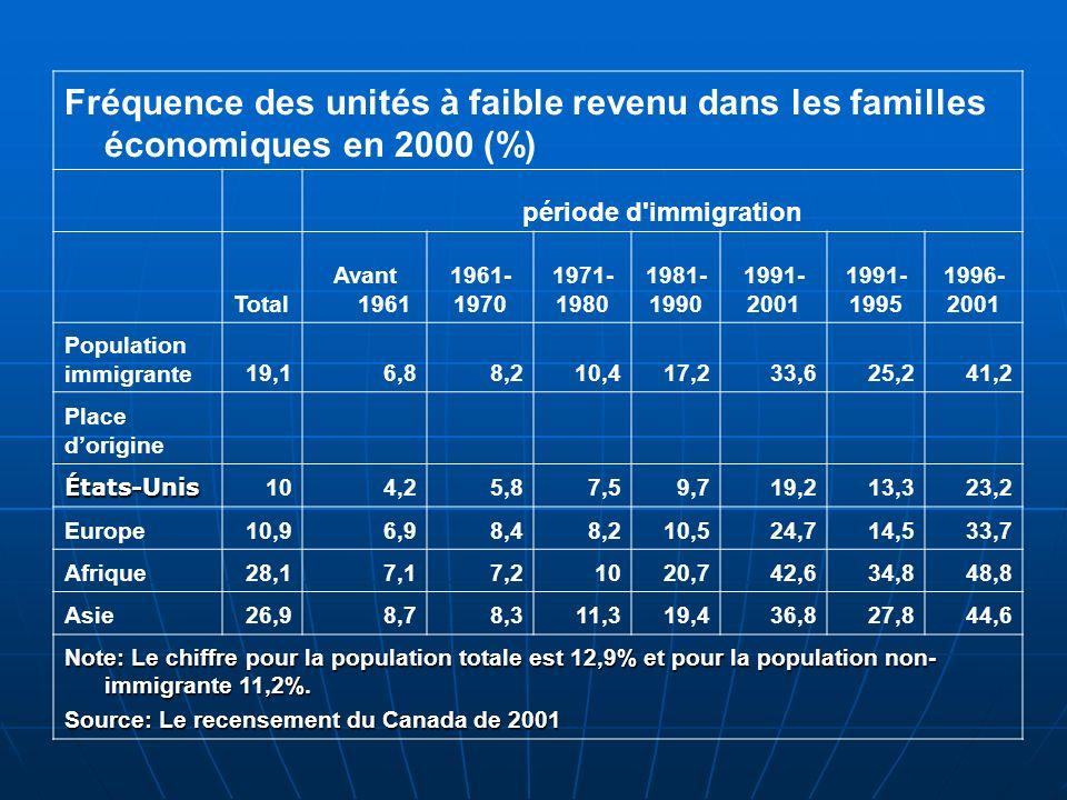 Fréquence des unités à faible revenu dans les familles économiques en 2000 (%) période d immigration Total Avant 1961 1961- 1970 1971- 1980 1981- 1990 1991- 2001 1991- 1995 1996- 2001 Population immigrante19,16,88,210,417,233,625,241,2 Place dorigine États-Unis 104,25,87,59,719,213,323,2 Europe10,96,98,48,210,524,714,533,7 Afrique28,17,17,21020,742,634,848,8 Asie26,98,78,311,319,436,827,844,6 Note: Le chiffre pour la population totale est 12,9% et pour la population non- immigrante 11,2%.