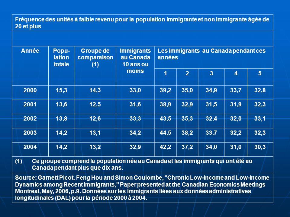 Fréquence des unités à faible revenu pour la population immigrante et non immigrante âgée de 20 et plus AnnéePopu- lation totale Groupe de comparaison (1) Immigrants au Canada 10 ans ou moins Les immigrants au Canada pendant ces années 12345 200015,314,333,039,235,034,933,732,8 200113,612,531,638,932,931,531,932,3 200213,812,633,343,535,332,432,033,1 200314,213,134,244,538,233,732,232,3 200414,213,232,942,237,234,031,030,3 (1)Ce groupe comprend la population née au Canada et les immigrants qui ont été au Canada pendant plus que dix ans.