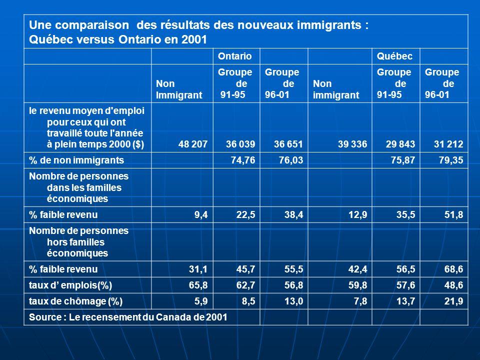 Une comparaison des résultats des nouveaux immigrants : Québec versus Ontario en 2001 OntarioQuébec Non Immigrant Groupe de 91-95 Groupe de 96-01 Non immigrant Groupe de 91-95 Groupe de 96-01 le revenu moyen d emploi pour ceux qui ont travaillé toute l année à plein temps 2000 ($)48 20736 03936 65139 33629 84331 212 % de non immigrants74,7676,0375,8779,35 Nombre de personnes dans les familles économiques % faible revenu9,422,538,412,935,551,8 Nombre de personnes hors familles économiques % faible revenu31,145,755,542,456,568,6 taux d emplois(%)65,862,756,859,857,648,6 taux de chômage (%)5,98,513,07,813,721,9 Source : Le recensement du Canada de 2001