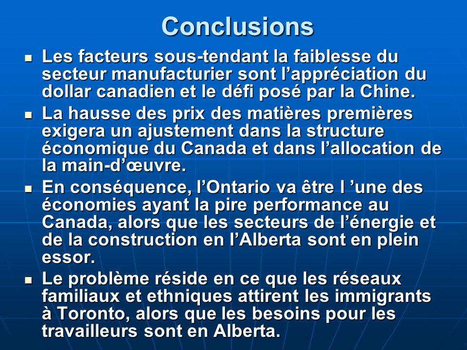 Conclusions Les facteurs sous-tendant la faiblesse du secteur manufacturier sont lappréciation du dollar canadien et le défi posé par la Chine.