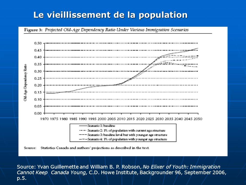 En raison de la structure dâge de limmigration actuelle, la réduction du ratio de dépendance ne serait que de quelques points.
