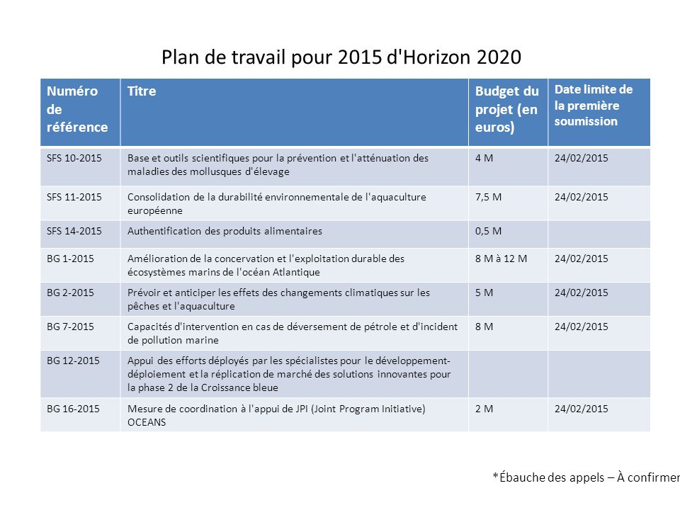 SECTEUR D INTERVENTION DE LA CROISSANCE BLEUE Plan de travail pour l exercice 2014-2015 Plan de travail pour 2015 d Horizon 2020 Numéro de référence TitreBudget du projet (en euros) Date limite de la première soumission SFS 10-2015Base et outils scientifiques pour la prévention et l atténuation des maladies des mollusques d élevage 4 M24/02/2015 SFS 11-2015Consolidation de la durabilité environnementale de l aquaculture européenne 7,5 M24/02/2015 SFS 14-2015Authentification des produits alimentaires0,5 M BG 1-2015Amélioration de la concervation et l exploitation durable des écosystèmes marins de l océan Atlantique 8 M à 12 M24/02/2015 BG 2-2015Prévoir et anticiper les effets des changements climatiques sur les pêches et l aquaculture 5 M24/02/2015 BG 7-2015Capacités d intervention en cas de déversement de pétrole et d incident de pollution marine 8 M24/02/2015 BG 12-2015Appui des efforts déployés par les spécialistes pour le développement- déploiement et la réplication de marché des solutions innovantes pour la phase 2 de la Croissance bleue BG 16-2015Mesure de coordination à l appui de JPI (Joint Program Initiative) OCEANS 2 M24/02/2015 *Ébauche des appels – À confirmer