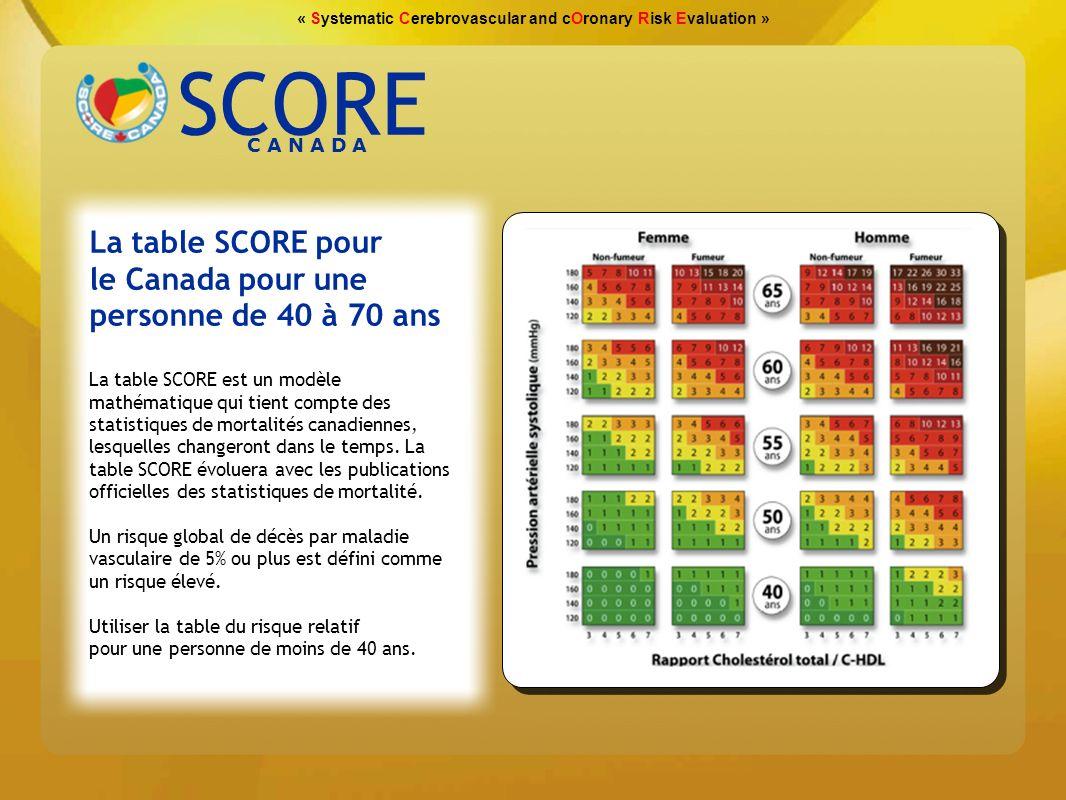 « Systematic Cerebrovascular and cOronary Risk Evaluation » Tableau dévaluation du risque relatif pour les personnes de moins de 40 ans Comment utiliser la table SCORE pour le Canada .
