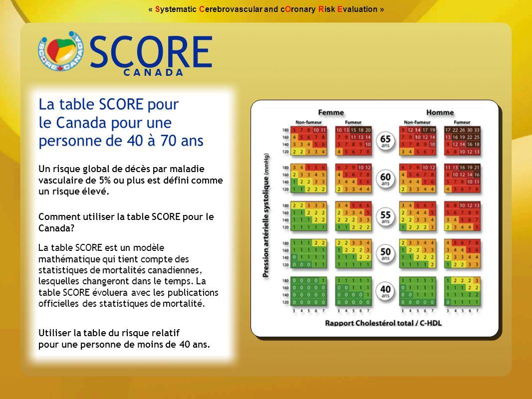 « Systematic Cerebrovascular and cOronary Risk Evaluation » SCORECanada FAIBLE 1% MODÉRÉE 2-4% ELEVÉE 5% Risque de Mortalité CV-10 ans