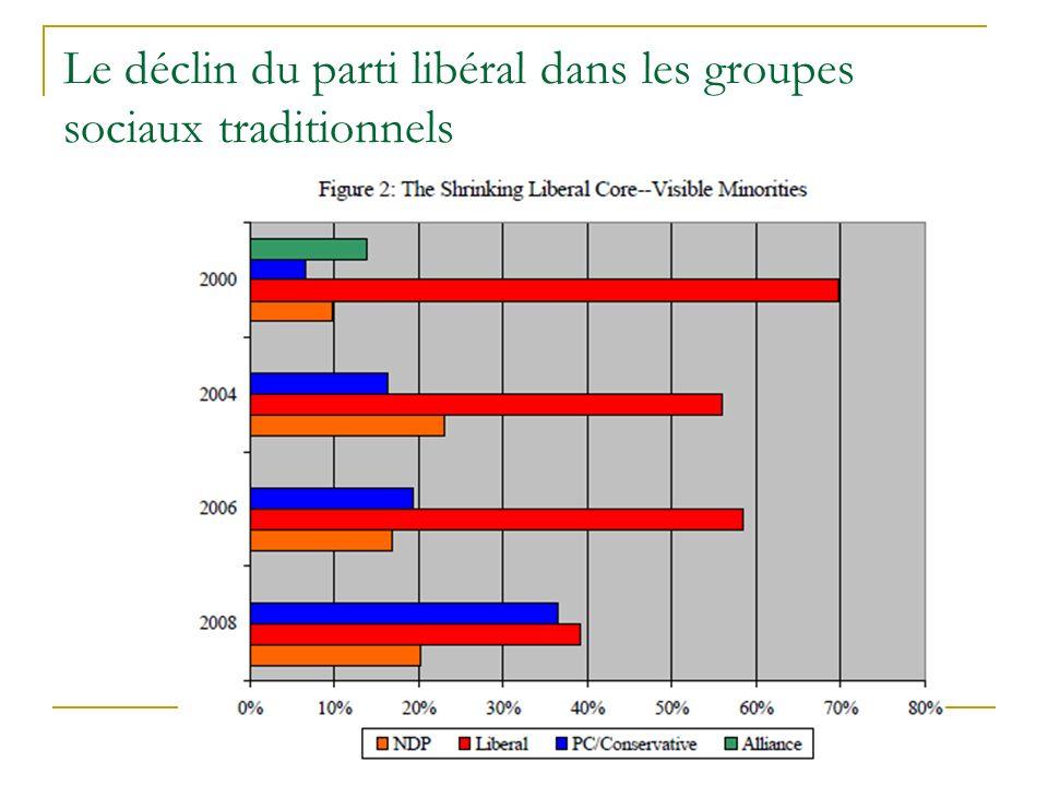 Le déclin du parti libéral dans les groupes sociaux traditionnels