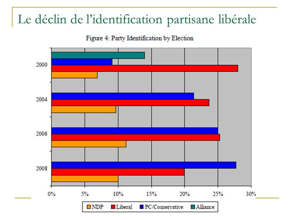 Le déclin de lidentification partisane libérale