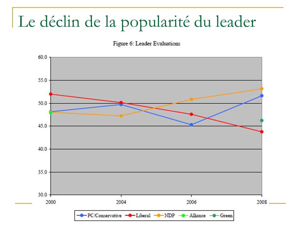 Le déclin de la popularité du leader