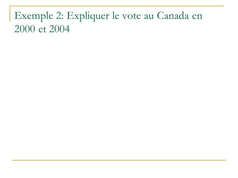Exemple 2: Expliquer le vote au Canada en 2000 et 2004