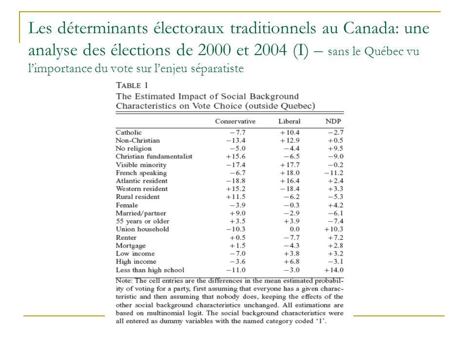 Les déterminants électoraux traditionnels au Canada: une analyse des élections de 2000 et 2004 (I) – sans le Québec vu limportance du vote sur lenjeu séparatiste