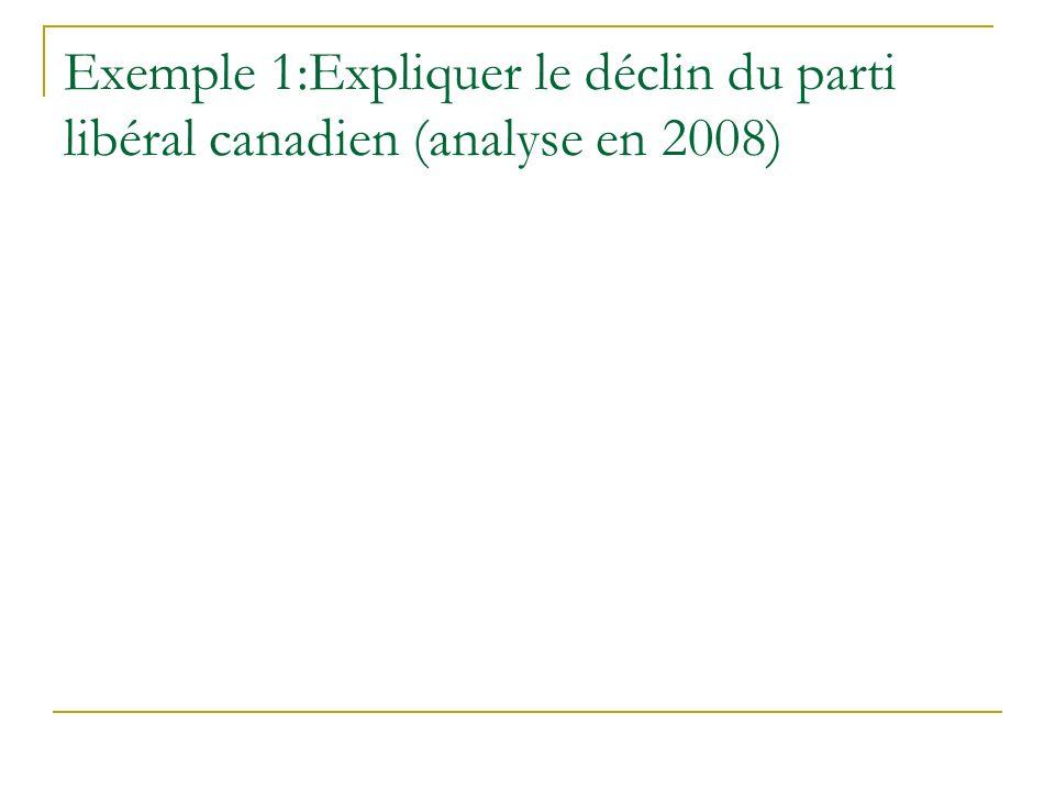 Exemple 1:Expliquer le déclin du parti libéral canadien (analyse en 2008)