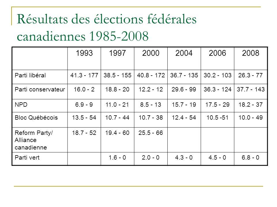 Résultats des élections fédérales canadiennes 1985-2008 199319972000200420062008 Parti libéral41.3 - 17738.5 - 15540.8 - 17236.7 - 13530.2 - 10326.3 - 77 Parti conservateur16.0 - 218.8 - 2012.2 - 1229.6 - 9936.3 - 12437.7 - 143 NPD6.9 - 911.0 - 218.5 - 1315.7 - 1917.5 - 2918.2 - 37 Bloc Québécois13.5 - 5410.7 - 4410.7 - 3812.4 - 5410.5 -5110.0 - 49 Reform Party/ Alliance canadienne 18.7 - 5219.4 - 6025.5 - 66 Parti vert1.6 - 02.0 - 04.3 - 04.5 - 06.8 - 0