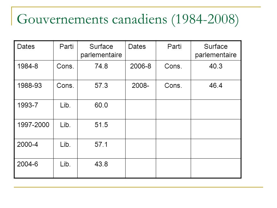 Gouvernements canadiens (1984-2008) Dates PartiSurface parlementaire Dates PartiSurface parlementaire 1984-8Cons.74.82006-8Cons.40.3 1988-93Cons.57.32008-Cons.46.4 1993-7Lib.60.0 1997-2000Lib.51.5 2000-4Lib.57.1 2004-6Lib.43.8