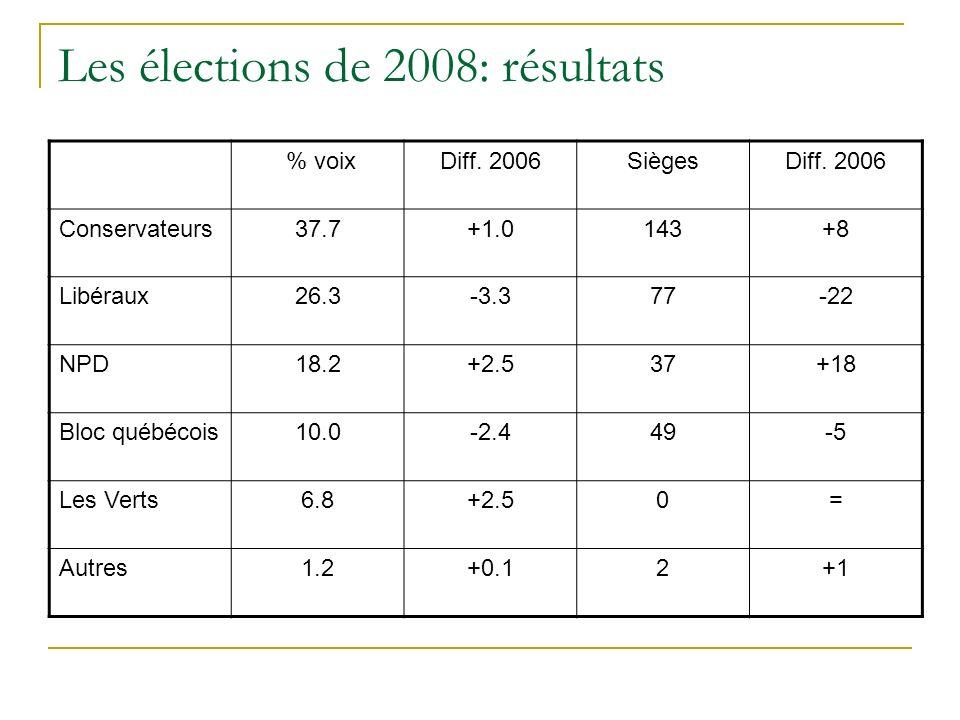 Les élections de 2008: résultats % voixDiff. 2006SiègesDiff.