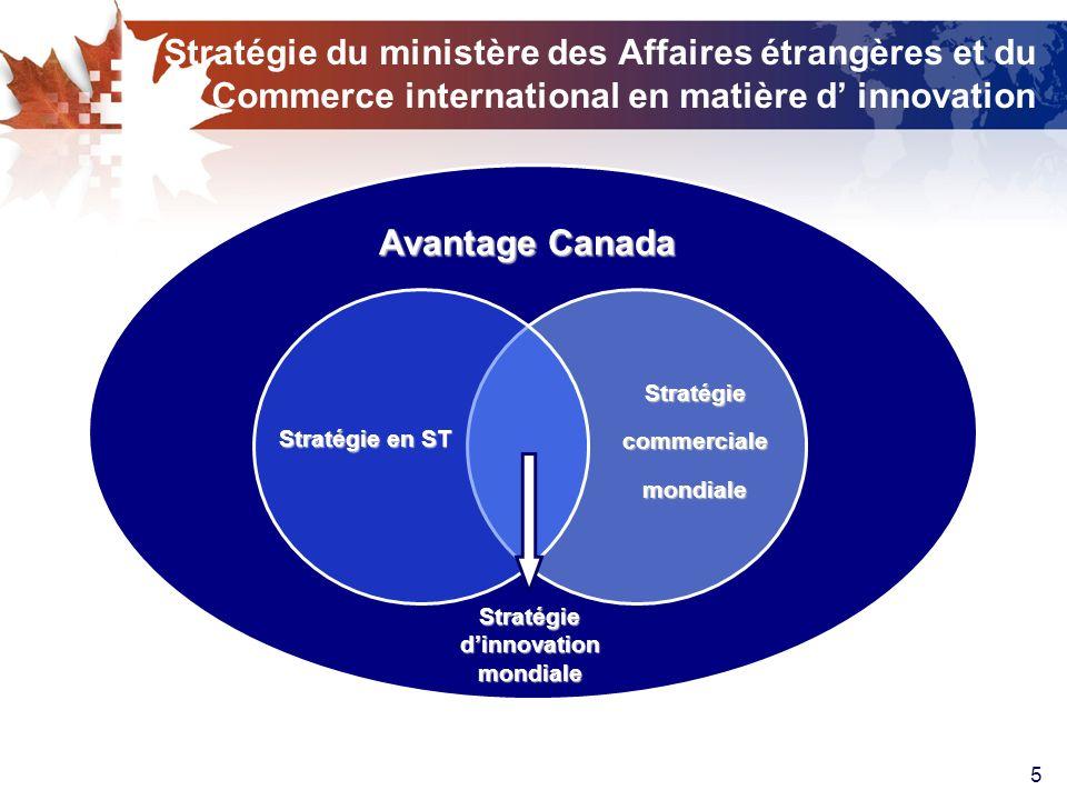 6 Stratégie en innovation Négocier Investir Influencer Promouvoir des ententes prioritaires dans les réseaux et projets visant linnovation la réglementation internationale le Canada comme partenaire de choix Occasions dans les marchés mondiaux par le biais de linnovation Actions Résultat Grâce à une meilleure intégration du Service des délégués commerciaux, le MAECI profitera des liens mondiaux en science, en technologie et en innovation pour promouvoir des partenariats dans les secteurs et les pays prioritaires