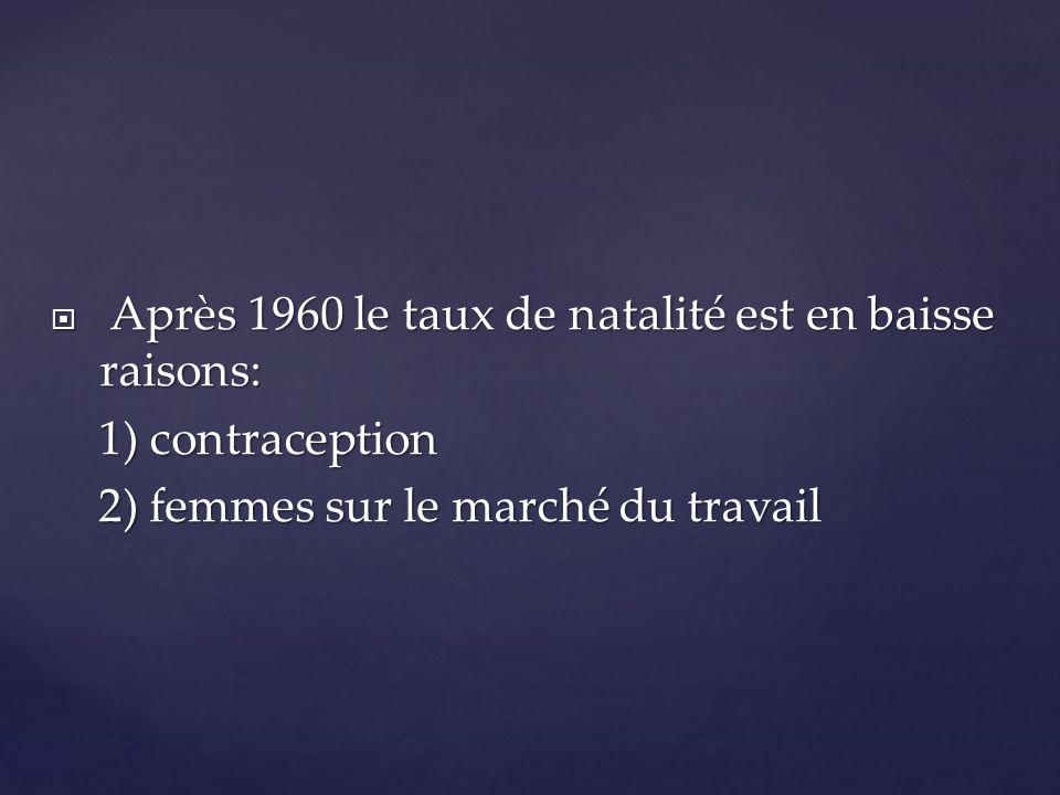 Après 1960 le taux de natalité est en baisse raisons: Après 1960 le taux de natalité est en baisse raisons: 1) contraception 1) contraception 2) femme