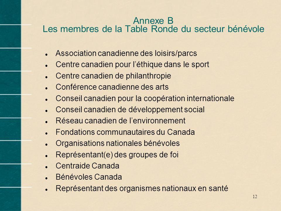 12 Annexe B Les membres de la Table Ronde du secteur bénévole l Association canadienne des loisirs/parcs l Centre canadien pour léthique dans le sport