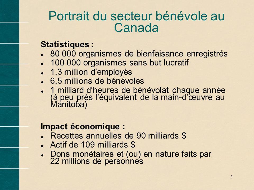 3 Portrait du secteur bénévole au Canada Statistiques : l 80 000 organismes de bienfaisance enregistrés l 100 000 organismes sans but lucratif l 1,3 m