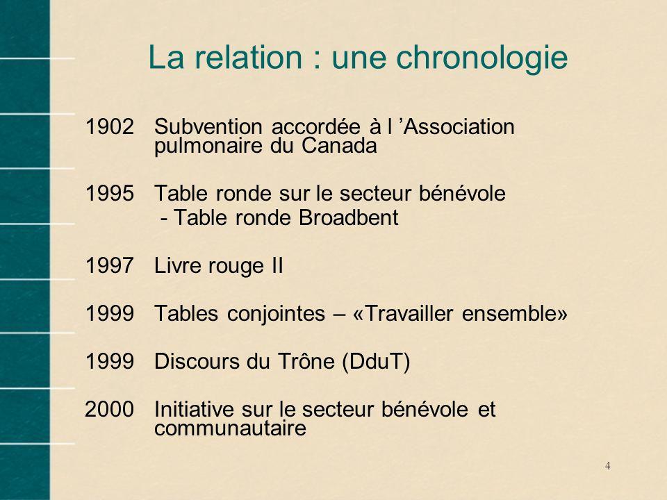 4 La relation : une chronologie 1902Subvention accordée à l Association pulmonaire du Canada 1995Table ronde sur le secteur bénévole - Table ronde Bro