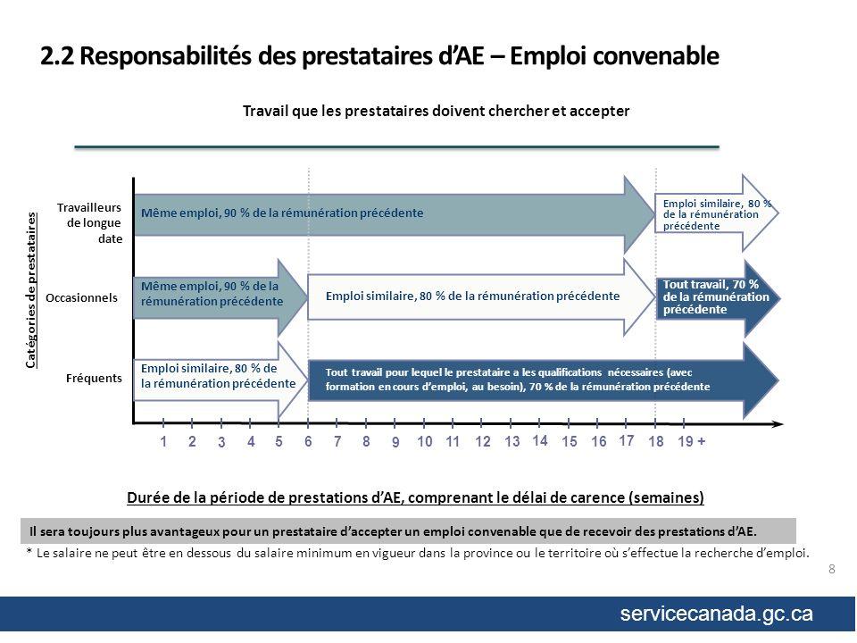 servicecanada.gc.ca Que doivent faire les employeurs si des prestataires dAE refusent une offre demploi.