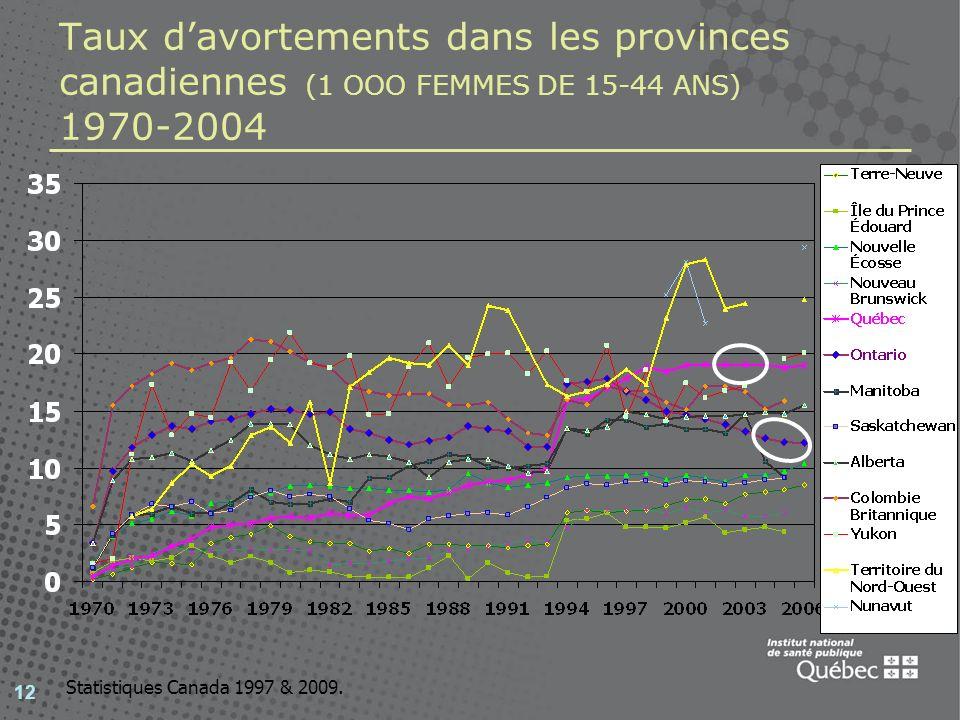 12 Taux davortements dans les provinces canadiennes (1 OOO FEMMES DE 15-44 ANS) 1970-2004 Statistiques Canada 1997 & 2009.