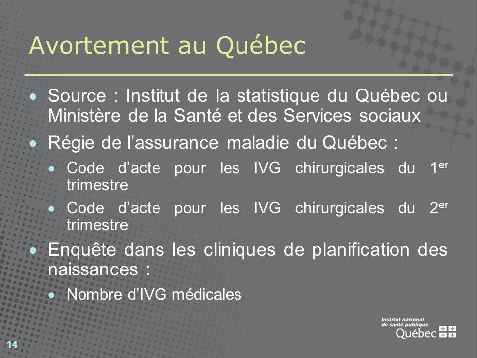 14 Avortement au Québec Source : Institut de la statistique du Québec ou Ministère de la Santé et des Services sociaux Régie de lassurance maladie du
