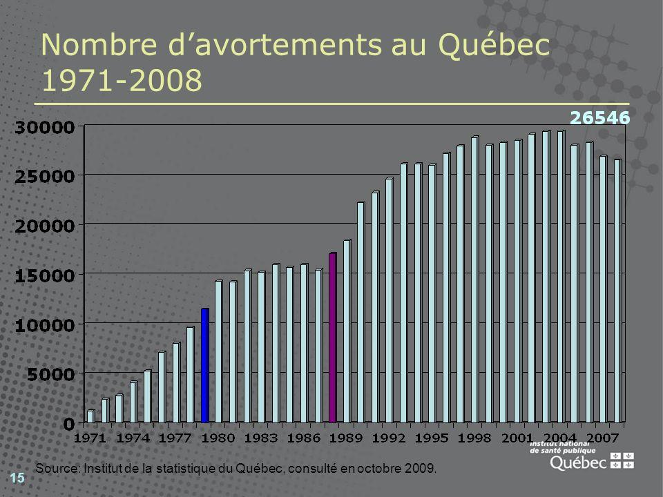 15 Nombre davortements au Québec 1971-2008 Source: Institut de la statistique du Québec, consulté en octobre 2009.
