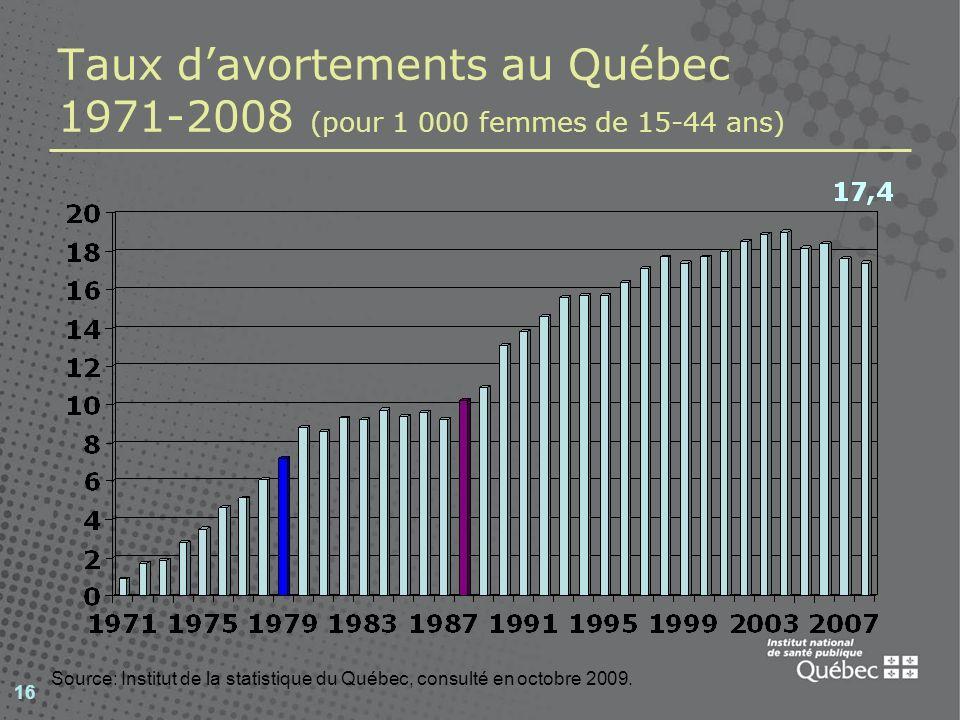 16 Taux davortements au Québec 1971-2008 (pour 1 000 femmes de 15-44 ans) Source: Institut de la statistique du Québec, consulté en octobre 2009.