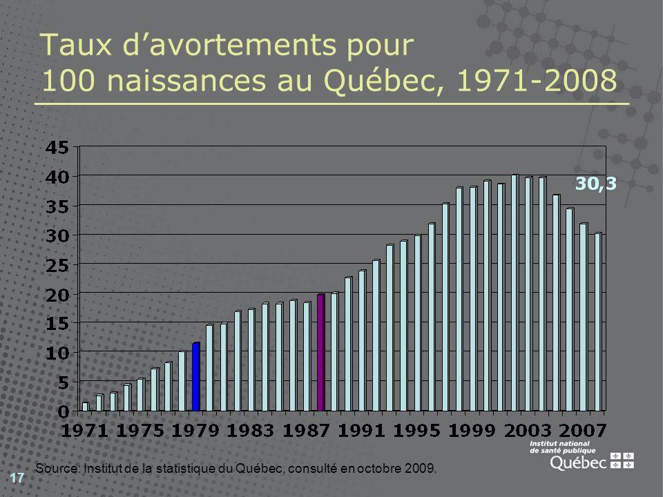 17 Taux davortements pour 100 naissances au Québec, 1971-2008 Source: Institut de la statistique du Québec, consulté en octobre 2009.