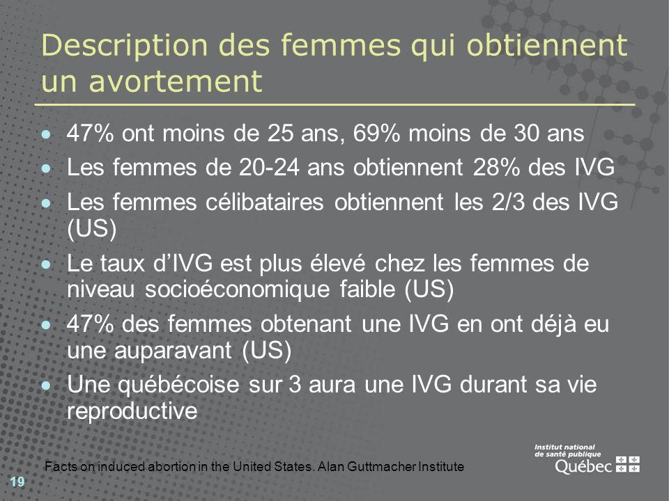 19 Description des femmes qui obtiennent un avortement 47% ont moins de 25 ans, 69% moins de 30 ans Les femmes de 20-24 ans obtiennent 28% des IVG Les