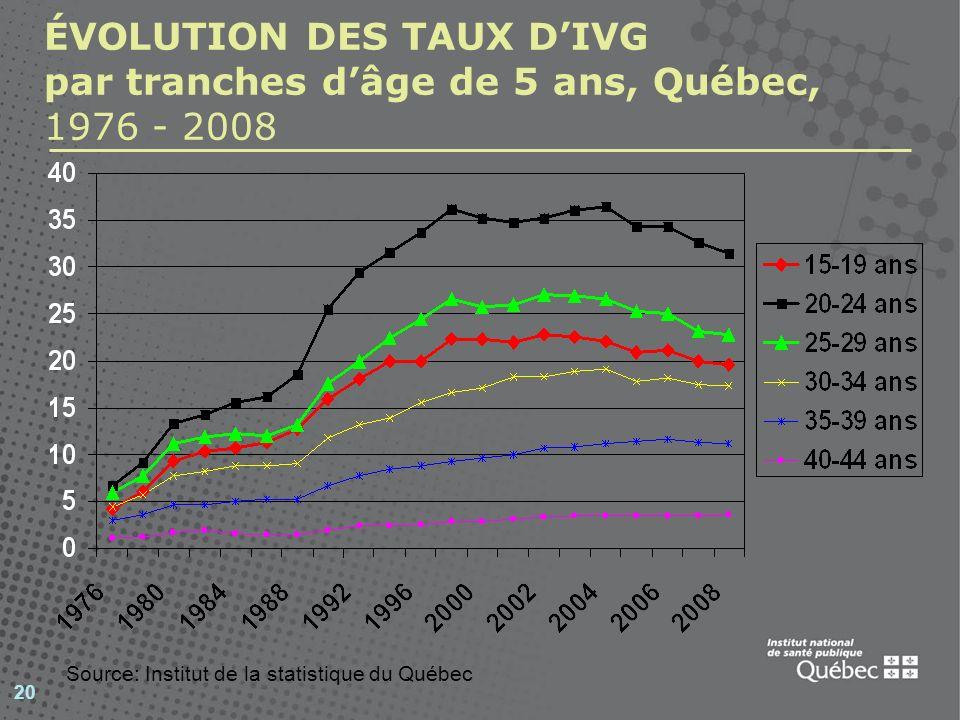 20 ÉVOLUTION DES TAUX DIVG par tranches dâge de 5 ans, Québec, 1976 - 2008 Source: Institut de la statistique du Québec